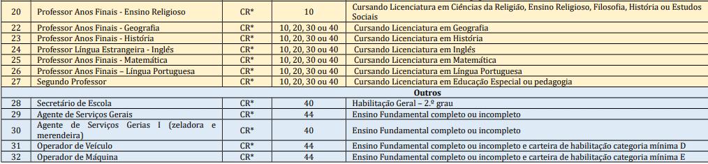cargos 1 193 - Processo Seletivo Prefeitura de Salete-SC: Provas dia 10/01/21