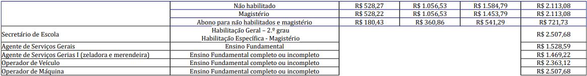 cargos 1 195 - Processo Seletivo Prefeitura de Salete-SC: Provas dia 10/01/21