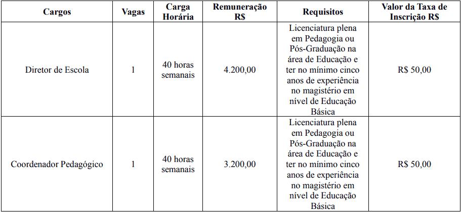 cargos 1 196 - Concurso Prefeitura Pontes Gestal - SP: Inscrições encerradas