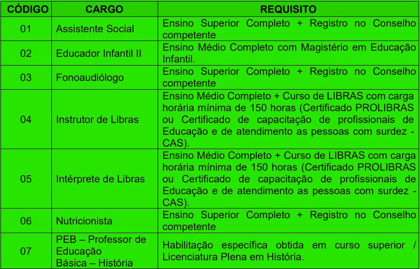 cargos 1 198 - Processo seletivo Prefeitura de Ribeirão das Neves MG: Inscrições encerradas