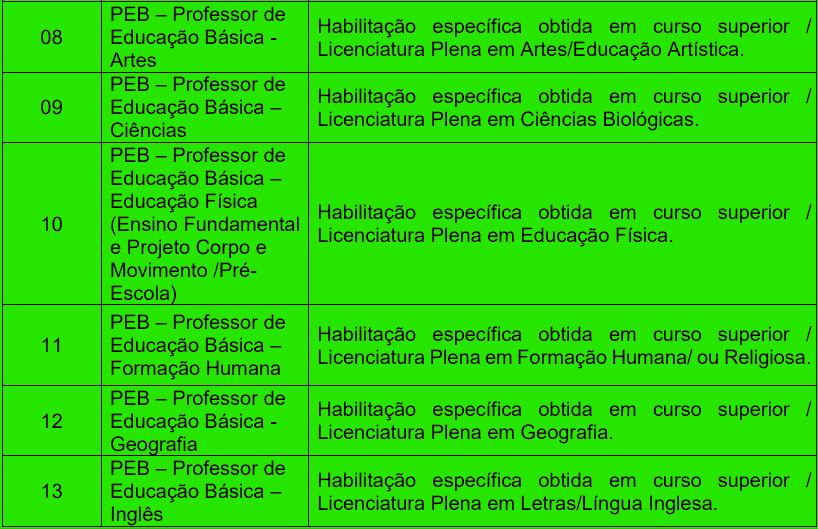 cargos 1 199 - Processo seletivo Prefeitura de Ribeirão das Neves MG: Inscrições encerradas