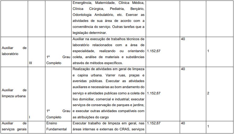 cargos 1 20 - Concurso Prefeitura de Pedrinópolis - MG: Inscrições abertas