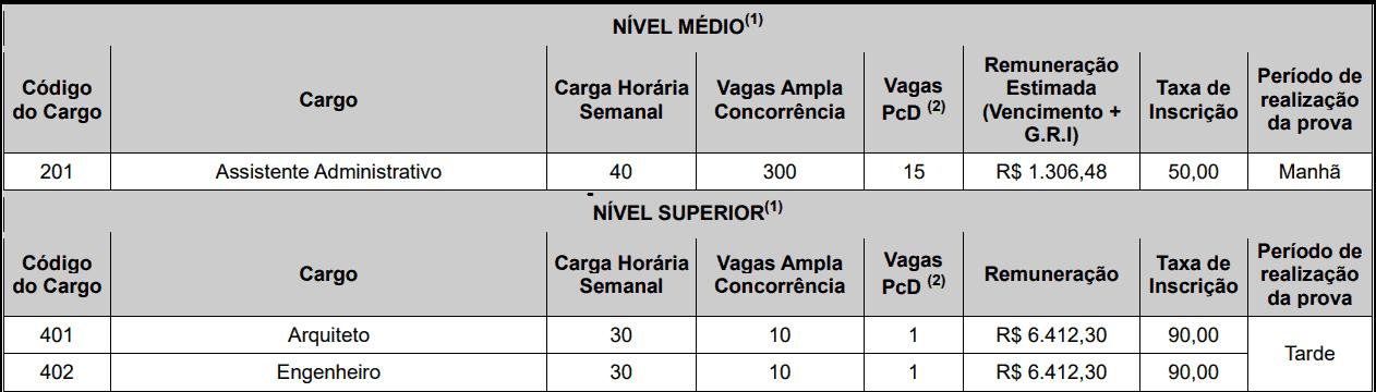 cargos 1 201 - Concurso Prefeitura de João Pessoa PB: Inscrições encerradas