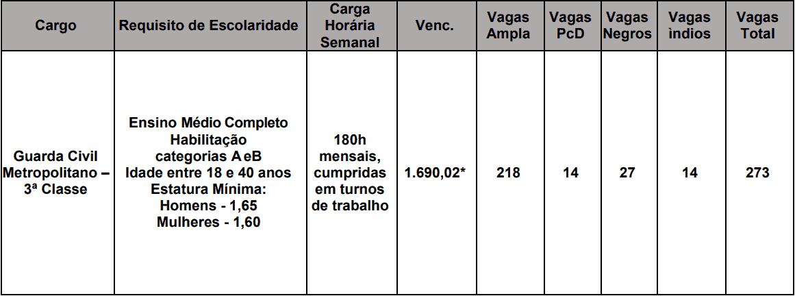 cargos 1 202 - Concurso Guarda Municipal Campo Grande MS: Saiu o Edital para 273 vagas