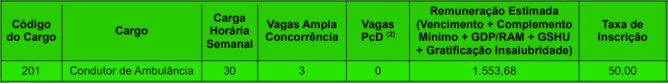 cargos 1 203 - Concurso Prefeitura de João Pessoa PB nº 02/2020: Inscrições encerradas