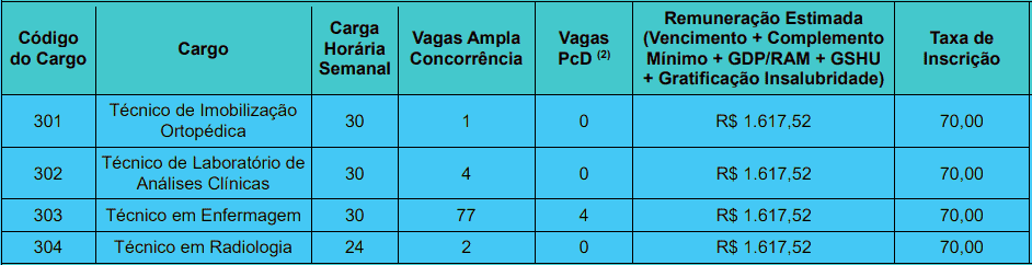 cargos 1 204 - Concurso Prefeitura de João Pessoa PB nº 02/2020: Inscrições encerradas