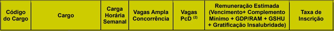 cargos 1 205 - Concurso Prefeitura de João Pessoa PB nº 02/2020: Inscrições encerradas