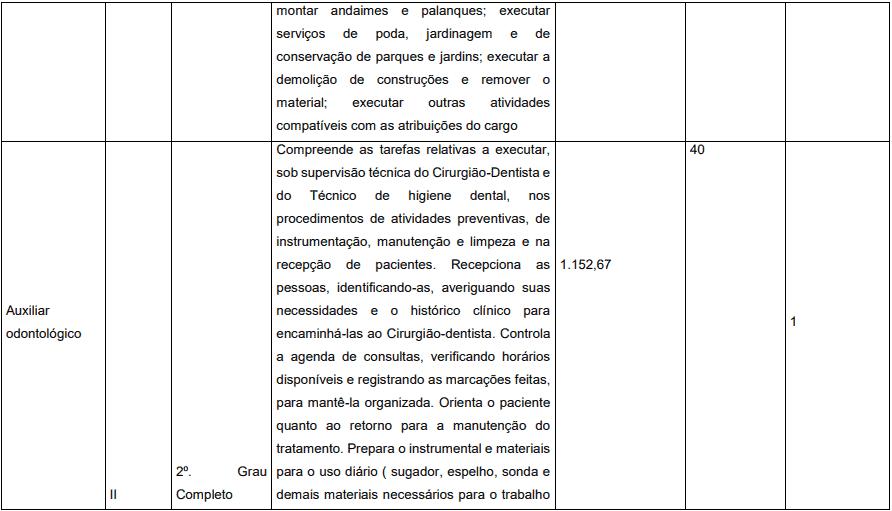 cargos 1 22 - Concurso Prefeitura de Pedrinópolis - MG: Inscrições abertas