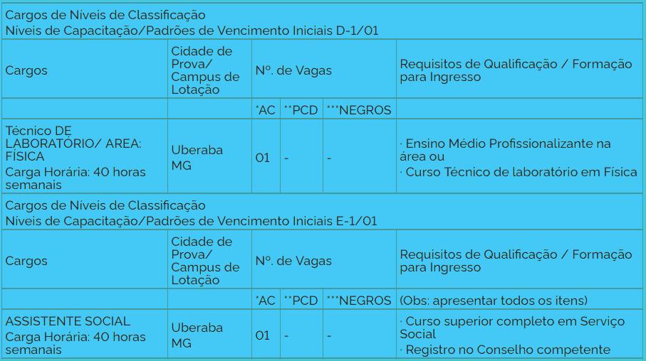 cargos 1 240 - Concurso UFTM: Inscrições abertas com 18 vagas