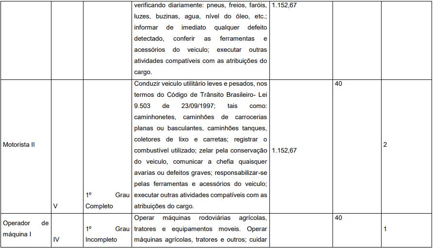 cargos 1 27 - Concurso Prefeitura de Pedrinópolis - MG: Inscrições abertas