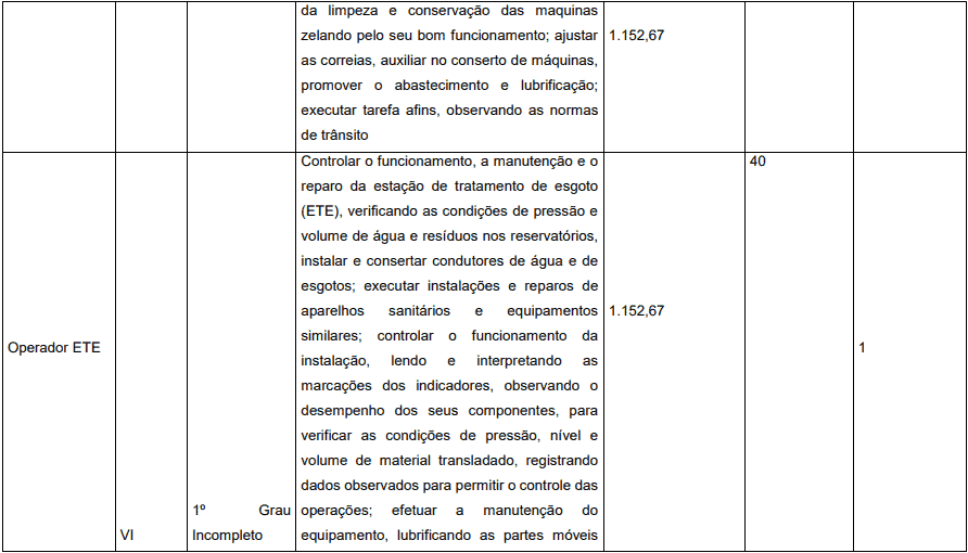 cargos 1 28 - Concurso Prefeitura de Pedrinópolis - MG: Inscrições abertas