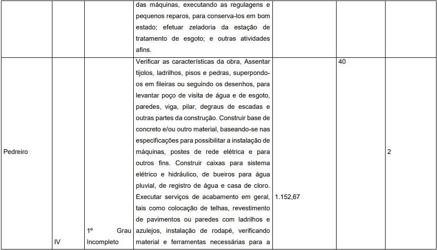 cargos 1 29 - Concurso Prefeitura de Pedrinópolis - MG: Inscrições abertas