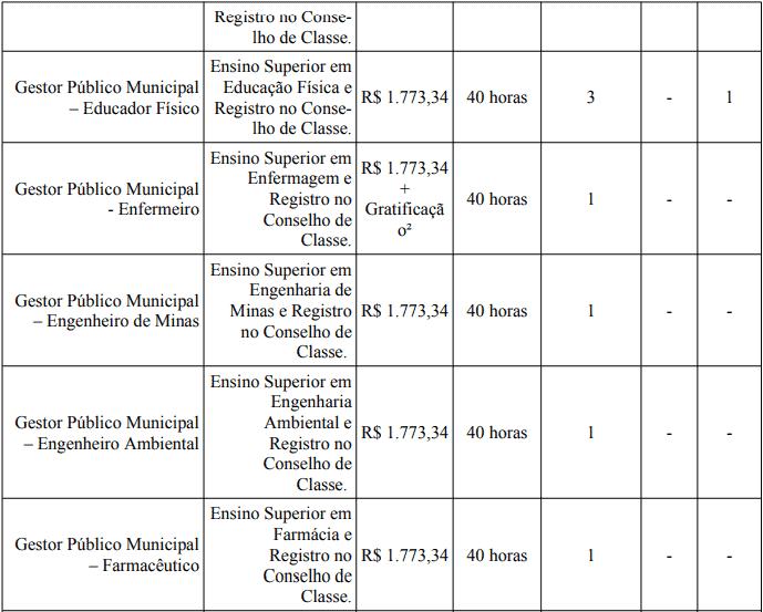 cargos 1 3 - Processo Seletivo Prefeitura de Bom Despacho-MG: Provas dia 24/01/21