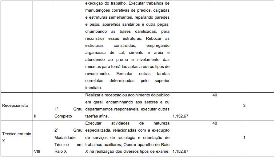 cargos 1 30 - Concurso Prefeitura de Pedrinópolis - MG: Inscrições abertas