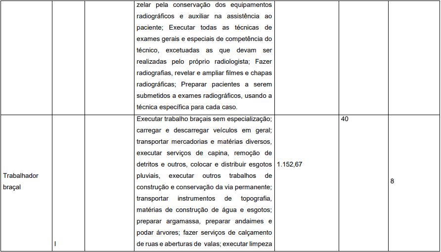 cargos 1 31 - Concurso Prefeitura de Pedrinópolis - MG: Inscrições abertas