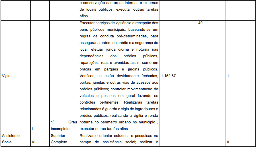 cargos 1 32 - Concurso Prefeitura de Pedrinópolis - MG: Inscrições abertas