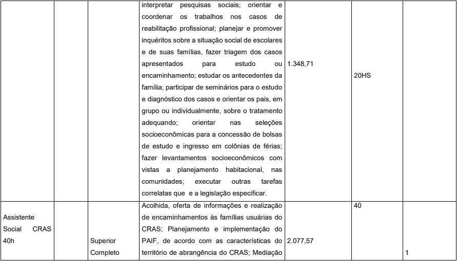 cargos 1 33 - Concurso Prefeitura de Pedrinópolis - MG: Inscrições abertas