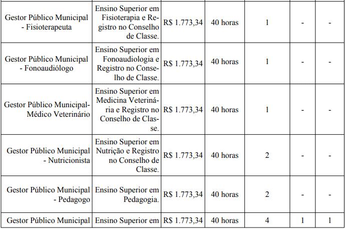 cargos 1 4 - Processo Seletivo Prefeitura de Bom Despacho-MG: Provas dia 24/01/21
