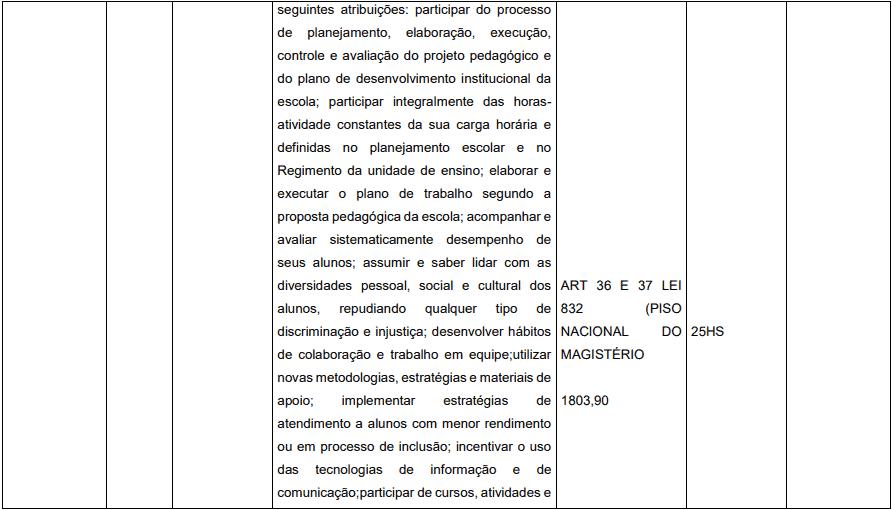 cargos 1 41 - Concurso Prefeitura de Pedrinópolis - MG: Inscrições abertas