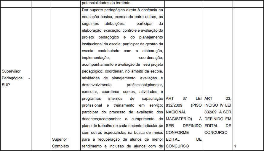 cargos 1 45 - Concurso Prefeitura de Pedrinópolis - MG: Inscrições abertas