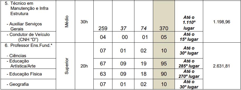cargos 1 48 - Processo Seletivo Prefeitura de Cuiabá-MT