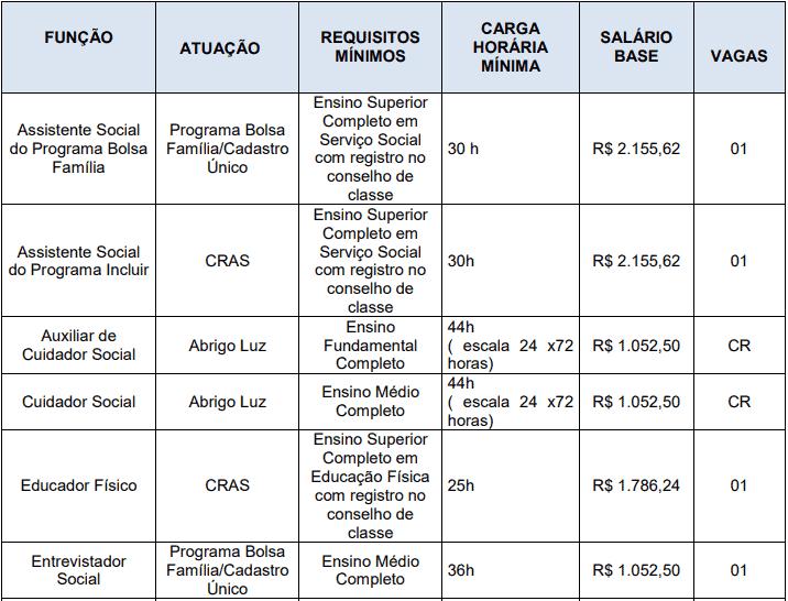 cargos 1 58 - Processo Seletivo Prefeitura de São Gabriel da Palha - ES