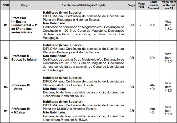 cargos 1 67 - Processo Seletivo Mafra - SC