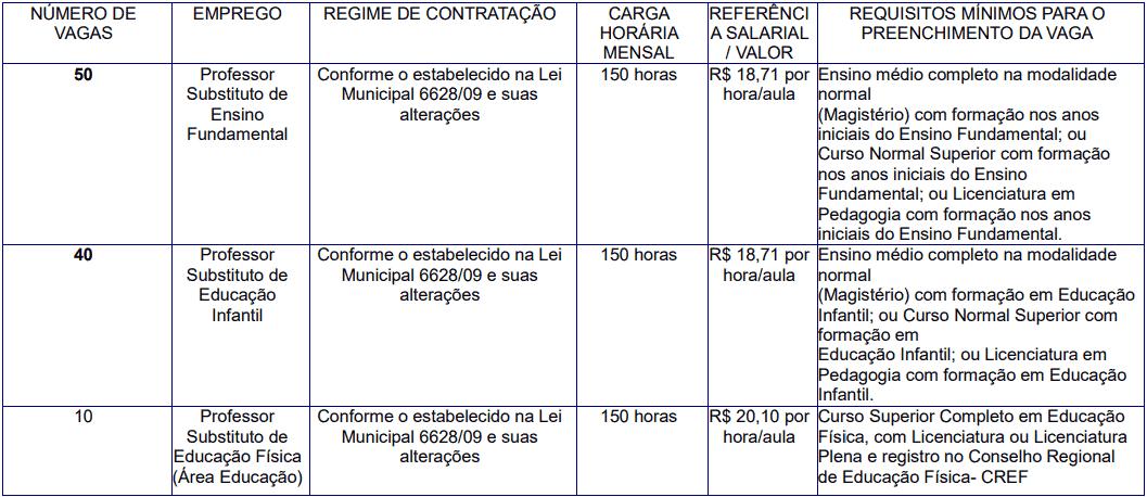 cargos 1 79 - Processo Seletivo Prefeitura de Piracicaba SP: Inscrições encerradas