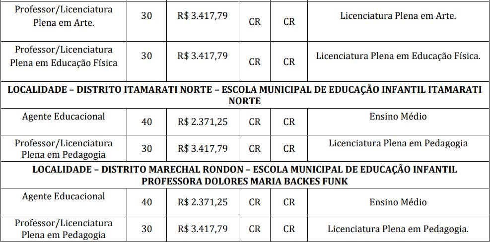 cargos 1 86 - Processo Seletivo de Campo Novo do Parecis - MT: Provas dia 04 e 05/01/21