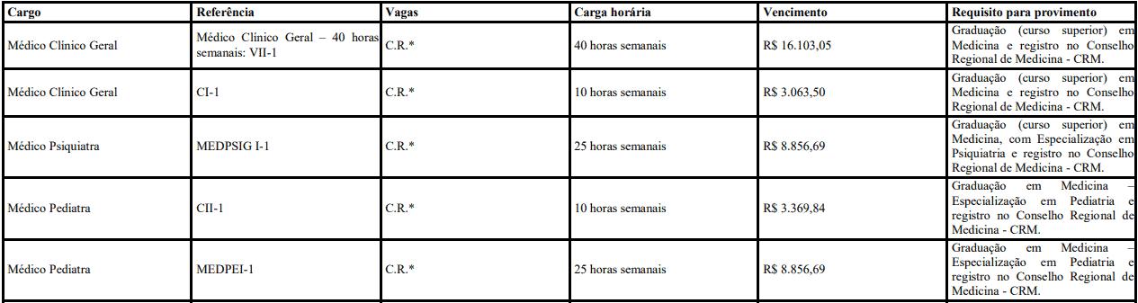 cargos 1 87 - Processo Seletivo Prefeitura de Paranavaí-PR