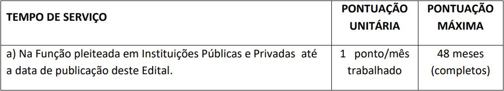 da selecao 3 - Processo Seletivo Consórcio de Saúde da Região Sul-ES