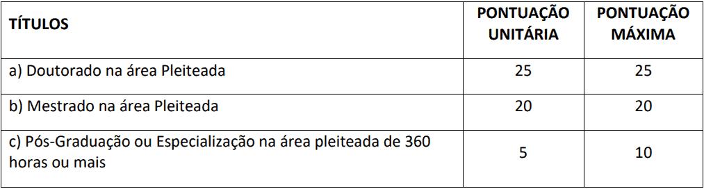 da selecao 4 - Processo Seletivo Consórcio de Saúde da Região Sul-ES