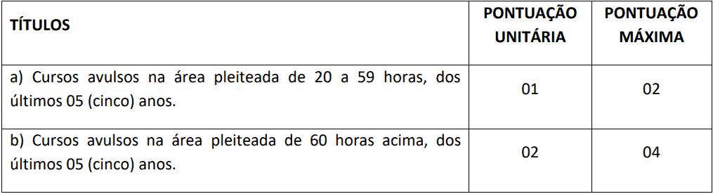 da selecao 6 - Processo Seletivo Consórcio de Saúde da Região Sul-ES