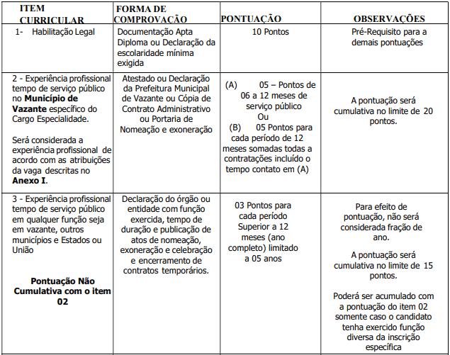 da selecao 7 - Processo Seletivo Prefeitura de Vazante-MG