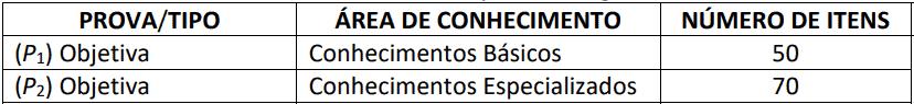 provas objetivas  - Concurso Codevasf com 91 vagas: Provas previstas para dia 31/01/21