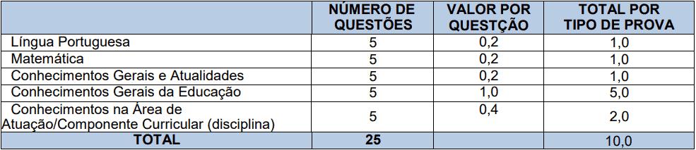 provas objetivas 1 12 - Processo Seletivo Prefeitura de Xanxerê - SC: Provas dia 10/01/21