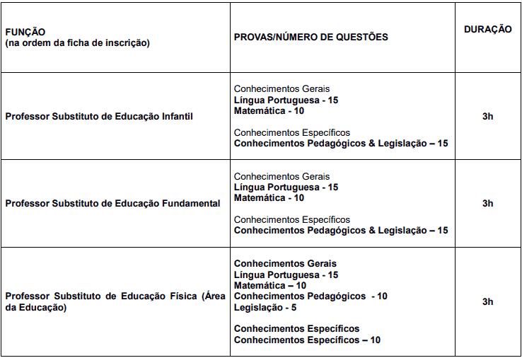 provas objetivas 1 22 - Processo Seletivo Prefeitura de Piracicaba SP: Inscrições encerradas