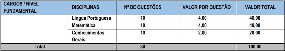 provas objetivas 1 29 - Processo Seletivo Prefeitura de Parnaíba-PI: Inscrições encerradas