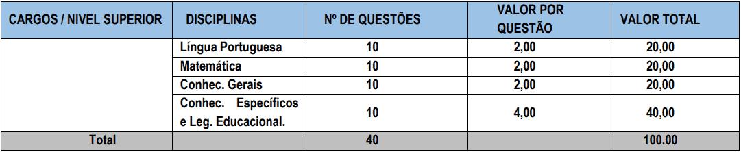 provas objetivas 1 30 - Processo Seletivo Prefeitura de Parnaíba-PI: Inscrições encerradas