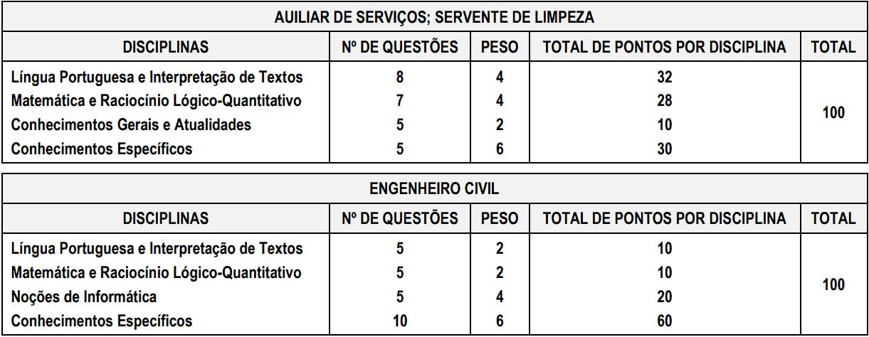 provas objetivas 1 31 - Processo Seletivo Prefeitura de Capela do Alto - SP: Inscrições encerradas