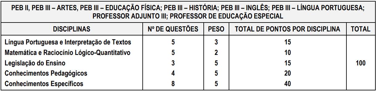 provas objetivas 1 32 - Processo Seletivo Prefeitura de Capela do Alto - SP: Inscrições encerradas