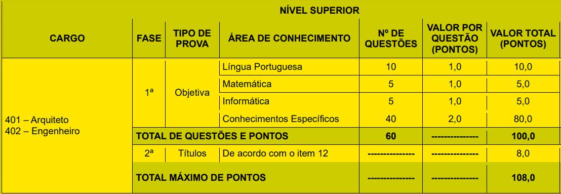 provas objetivas 1 46 - Concurso Prefeitura de João Pessoa PB: Inscrições encerradas