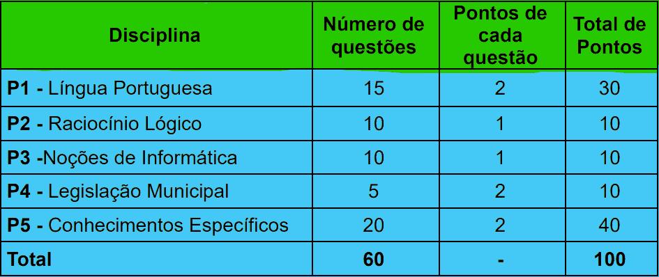 provas objetivas 1 47 - Concurso Guarda Municipal Campo Grande MS: Saiu o Edital para 273 vagas