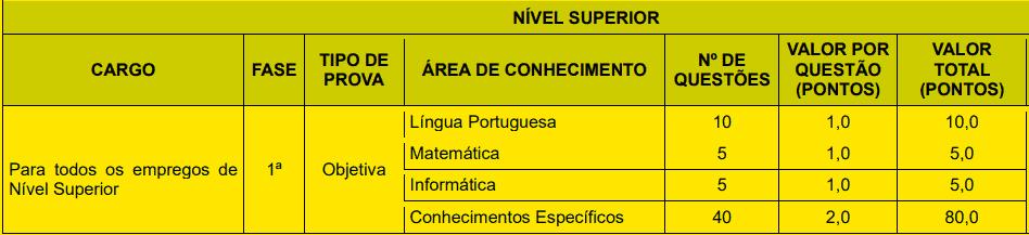 provas objetivas 1 50 - Concurso Prefeitura de João Pessoa PB nº 02/2020: Inscrições encerradas