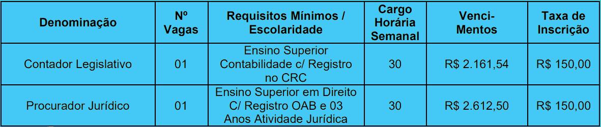 cargos  - Concurso Desterro do Melo MG: INSCRIÇÕES ABERTAS!