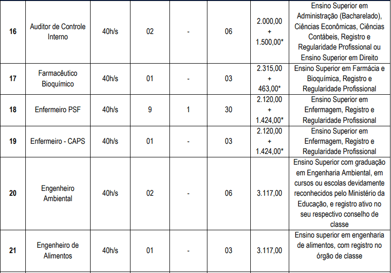 cargos 1 10 - Concurso Cascavel CE: Inscrições encerradas