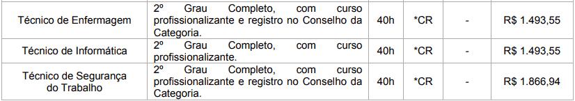cargos 1 100 - Concurso Prefeitura de Brasilândia MS: Inscrições Abertas