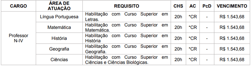 cargos 1 101 - Concurso Prefeitura de Brasilândia MS: Inscrições Abertas
