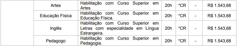 cargos 1 102 - Concurso Prefeitura de Brasilândia MS: Inscrições Abertas