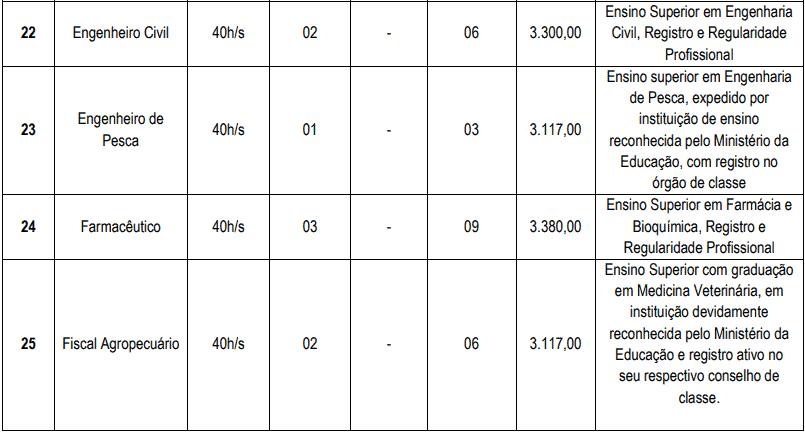 cargos 1 11 - Concurso Cascavel CE: Inscrições encerradas